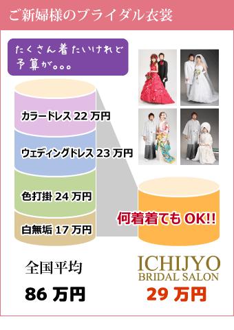 ご新婦様和装+洋装 何着着ても29万円プラン